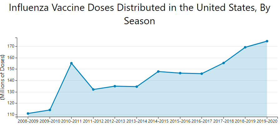 Flu Trend Chart